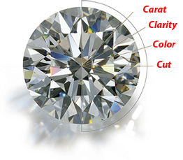 diamondcharacteristics